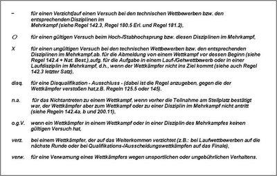 abkuerzungen_wettkampfprotokoll